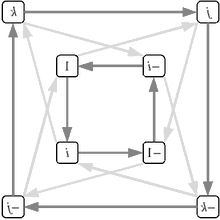 reversed cayley graph